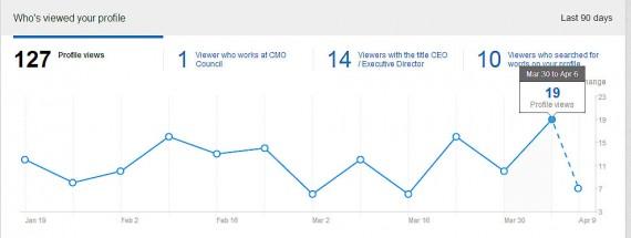 LinkedIn Views Graph