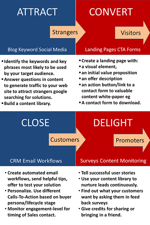 Inbound Marketing 4 steps