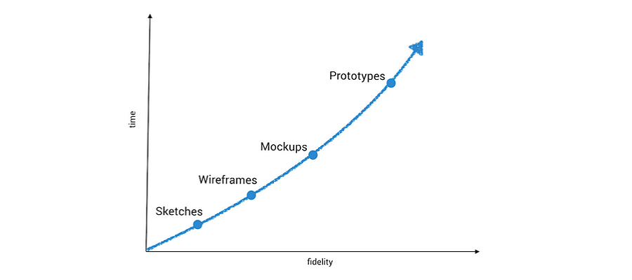 FromWireframes to Prototypes