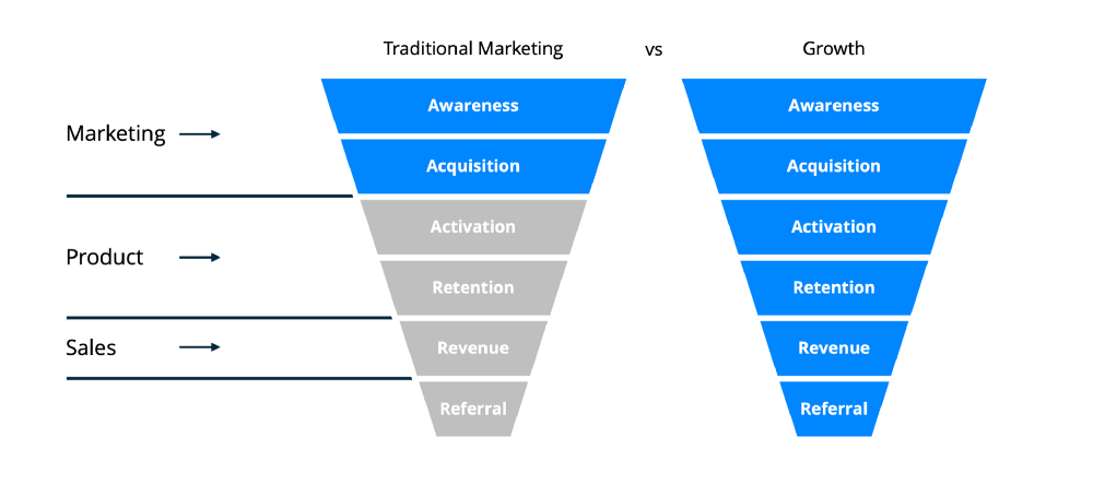 Growth Marketing vs Traditional