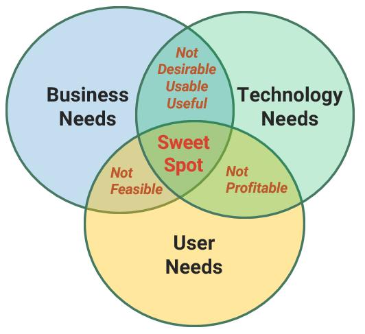 Business Tech CX Triade